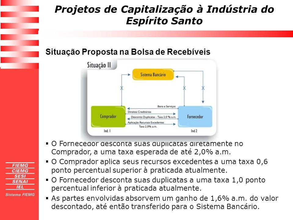 Situação Proposta na Bolsa de Recebíveis
