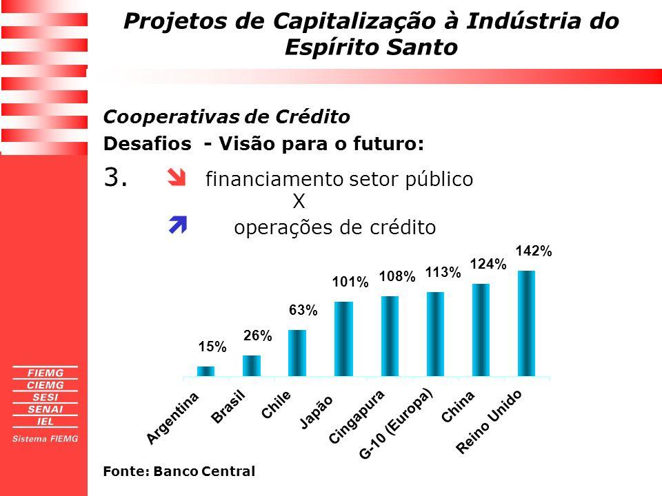 3.  financiamento setor público  operações de crédito