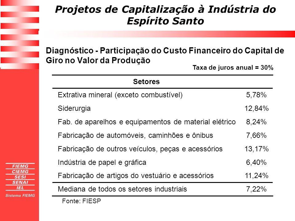 Diagnóstico - Participação do Custo Financeiro do Capital de Giro no Valor da Produção