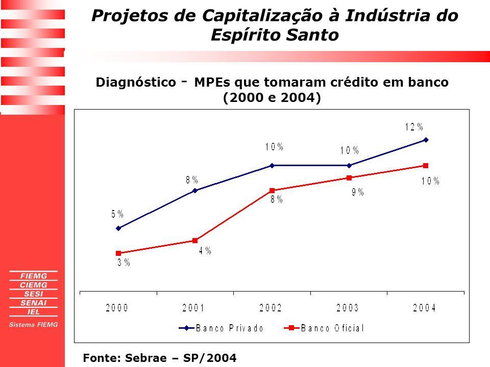 Diagnóstico - MPEs que tomaram crédito em banco (2000 e 2004)