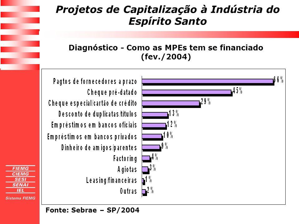 Diagnóstico - Como as MPEs tem se financiado (fev./2004)