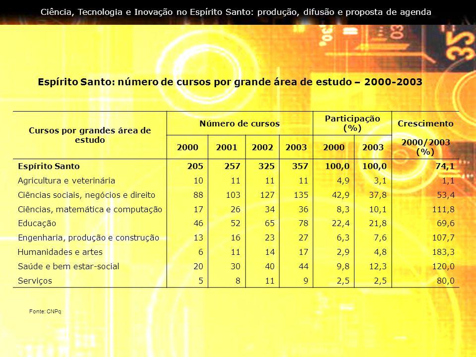 Espírito Santo: número de cursos por grande área de estudo – 2000-2003