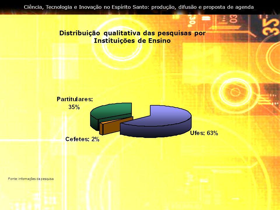 Distribuição qualitativa das pesquisas por Instituições de Ensino