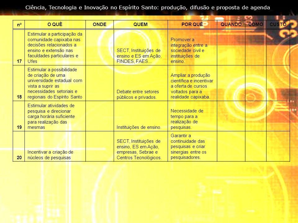 Ciência, Tecnologia e Inovação no Espírito Santo: produção, difusão e proposta de agenda