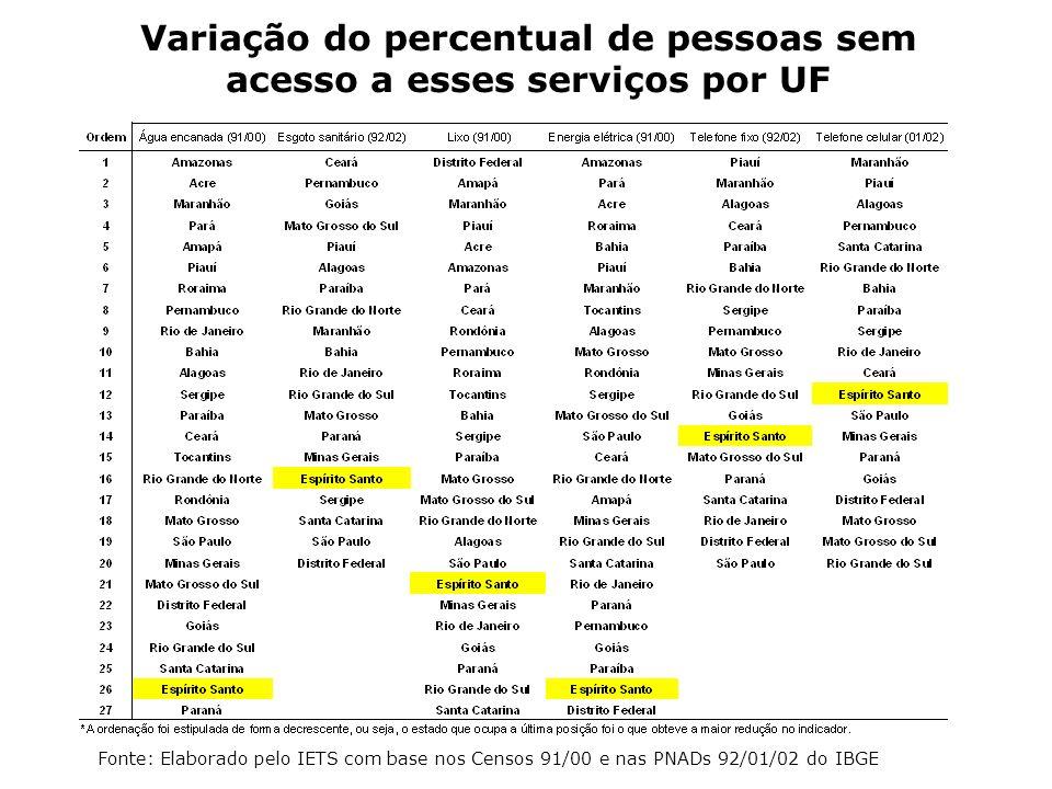 Variação do percentual de pessoas sem acesso a esses serviços por UF