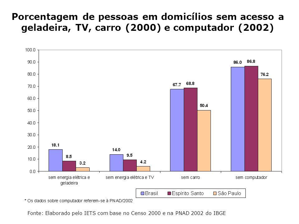 Porcentagem de pessoas em domicílios sem acesso a geladeira, TV, carro (2000) e computador (2002)