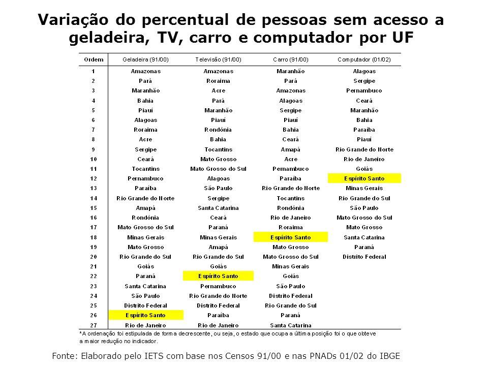 Variação do percentual de pessoas sem acesso a geladeira, TV, carro e computador por UF