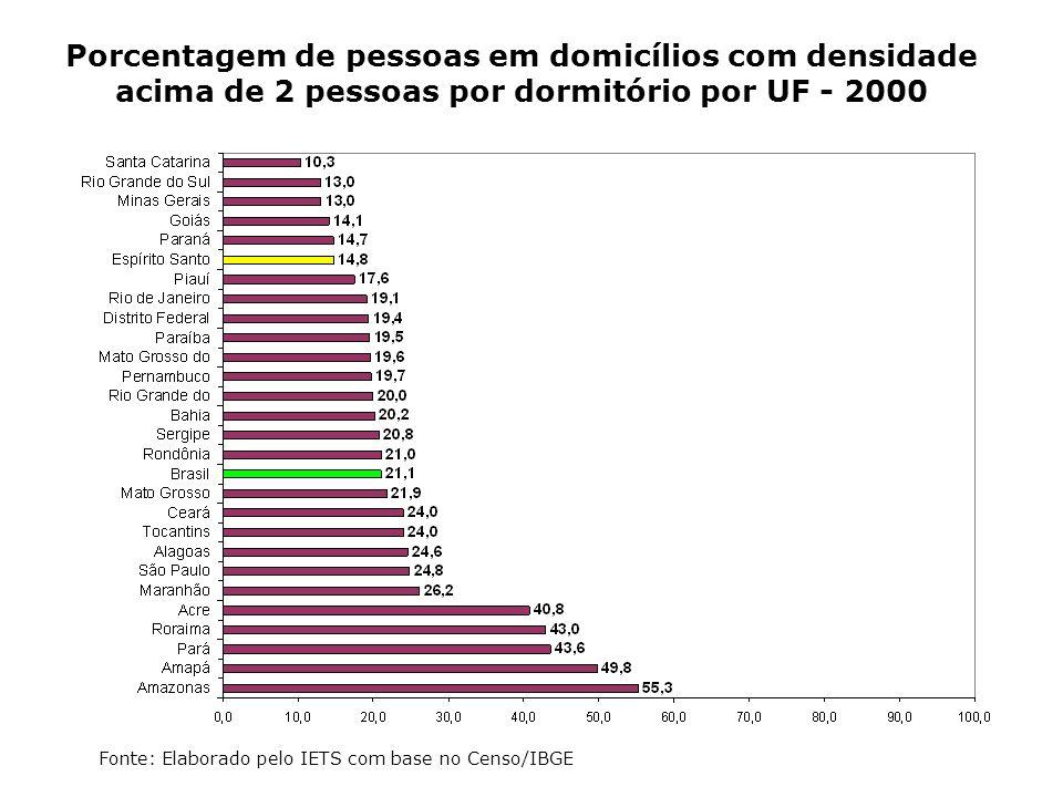 Porcentagem de pessoas em domicílios com densidade acima de 2 pessoas por dormitório por UF - 2000
