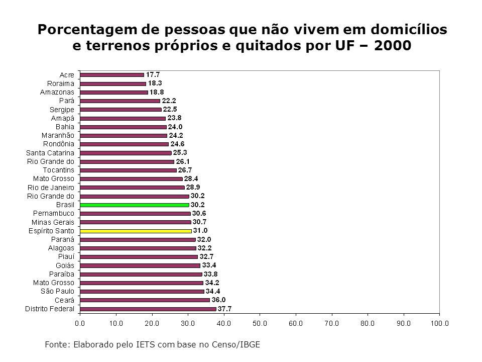 Porcentagem de pessoas que não vivem em domicílios e terrenos próprios e quitados por UF – 2000