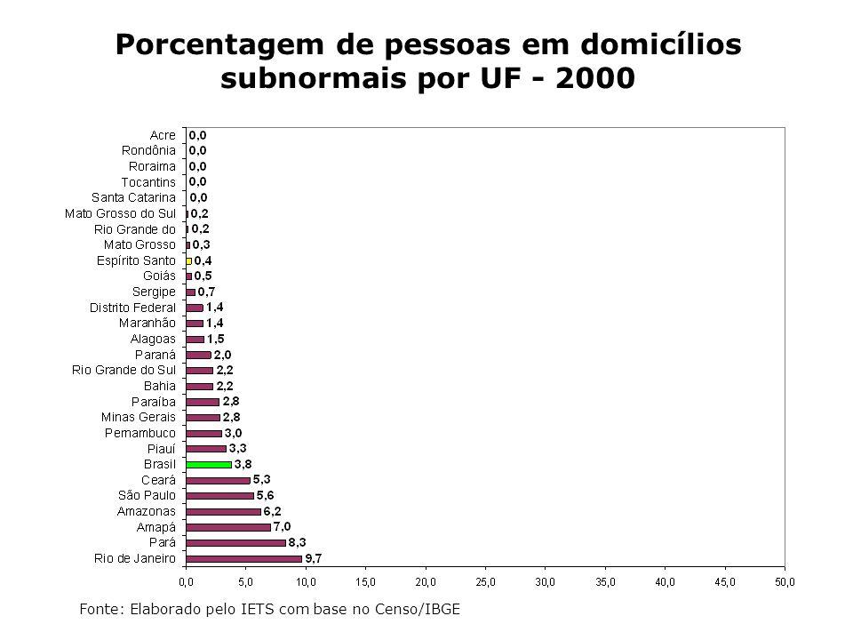 Porcentagem de pessoas em domicílios subnormais por UF - 2000