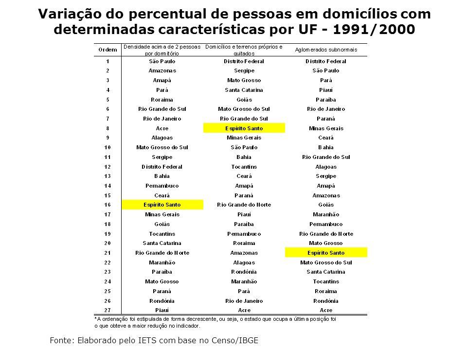 Variação do percentual de pessoas em domicílios com determinadas características por UF - 1991/2000