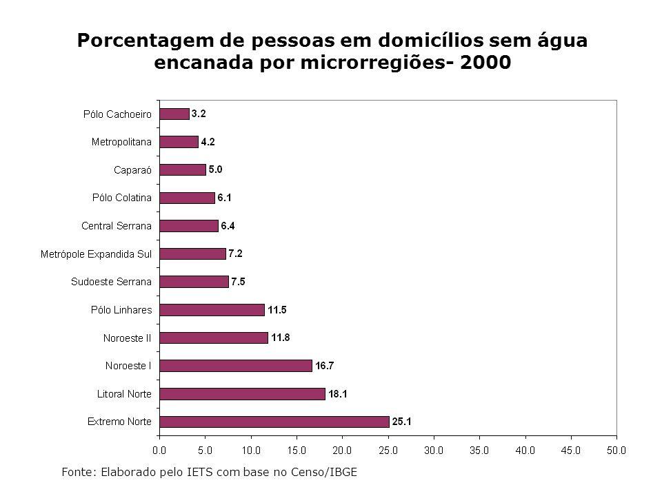 Porcentagem de pessoas em domicílios sem água encanada por microrregiões- 2000