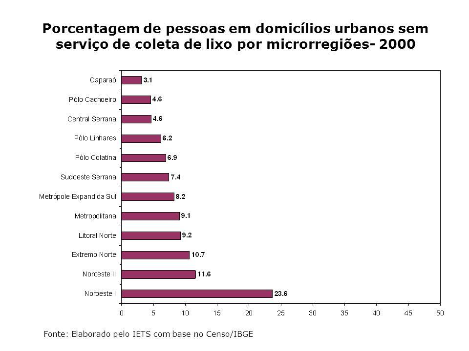 Porcentagem de pessoas em domicílios urbanos sem serviço de coleta de lixo por microrregiões- 2000