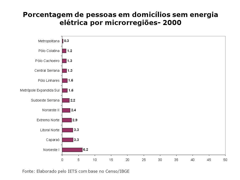 Porcentagem de pessoas em domicílios sem energia elétrica por microrregiões- 2000