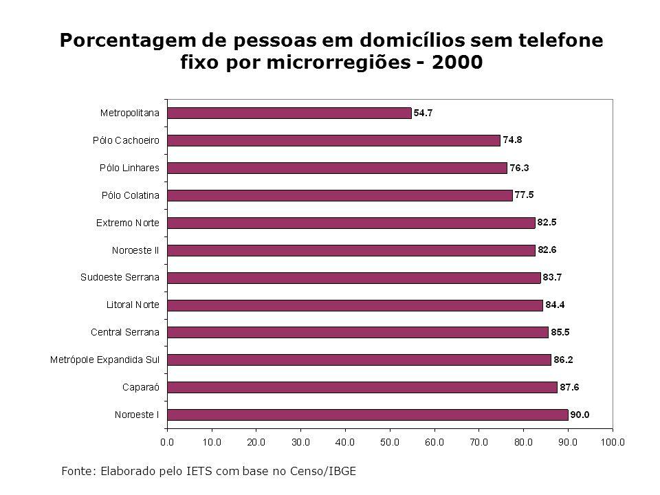Porcentagem de pessoas em domicílios sem telefone fixo por microrregiões - 2000