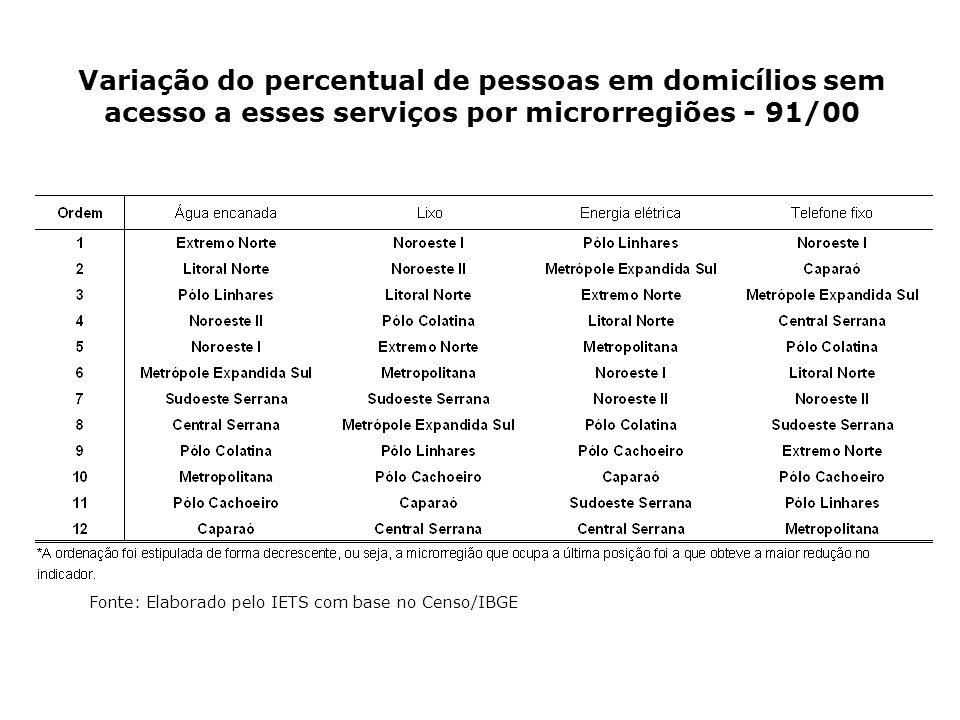 Variação do percentual de pessoas em domicílios sem acesso a esses serviços por microrregiões - 91/00