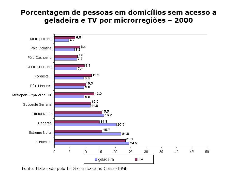 Porcentagem de pessoas em domicílios sem acesso a geladeira e TV por microrregiões – 2000