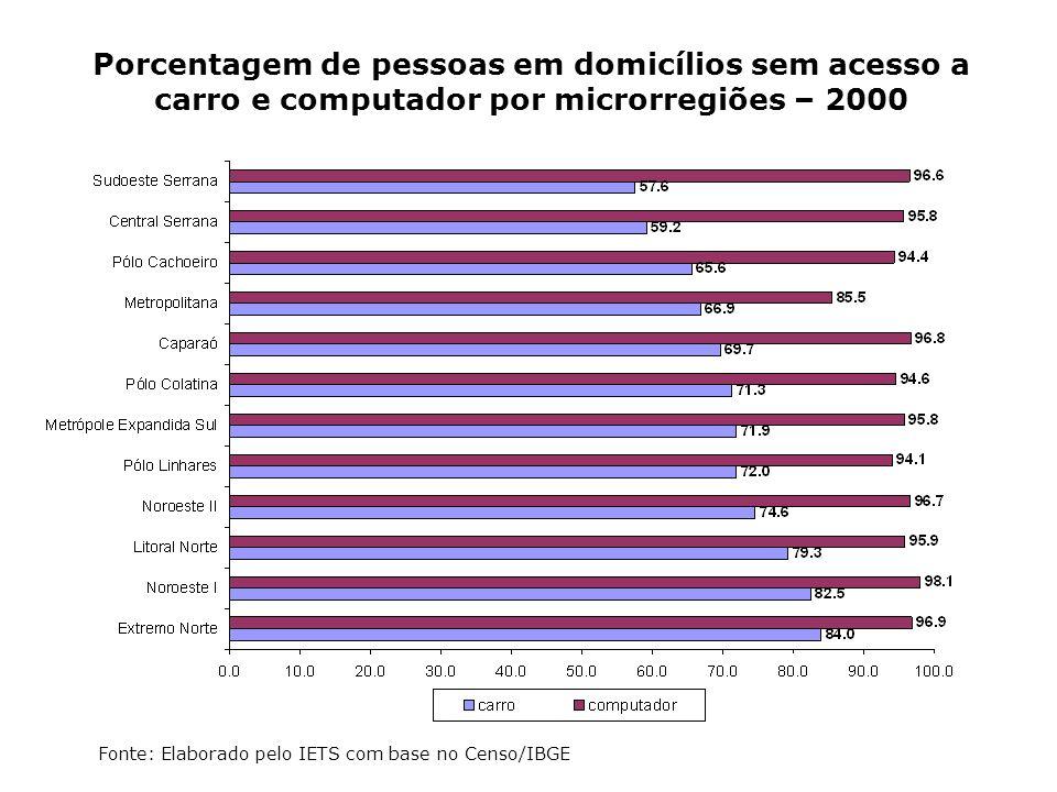 Porcentagem de pessoas em domicílios sem acesso a carro e computador por microrregiões – 2000