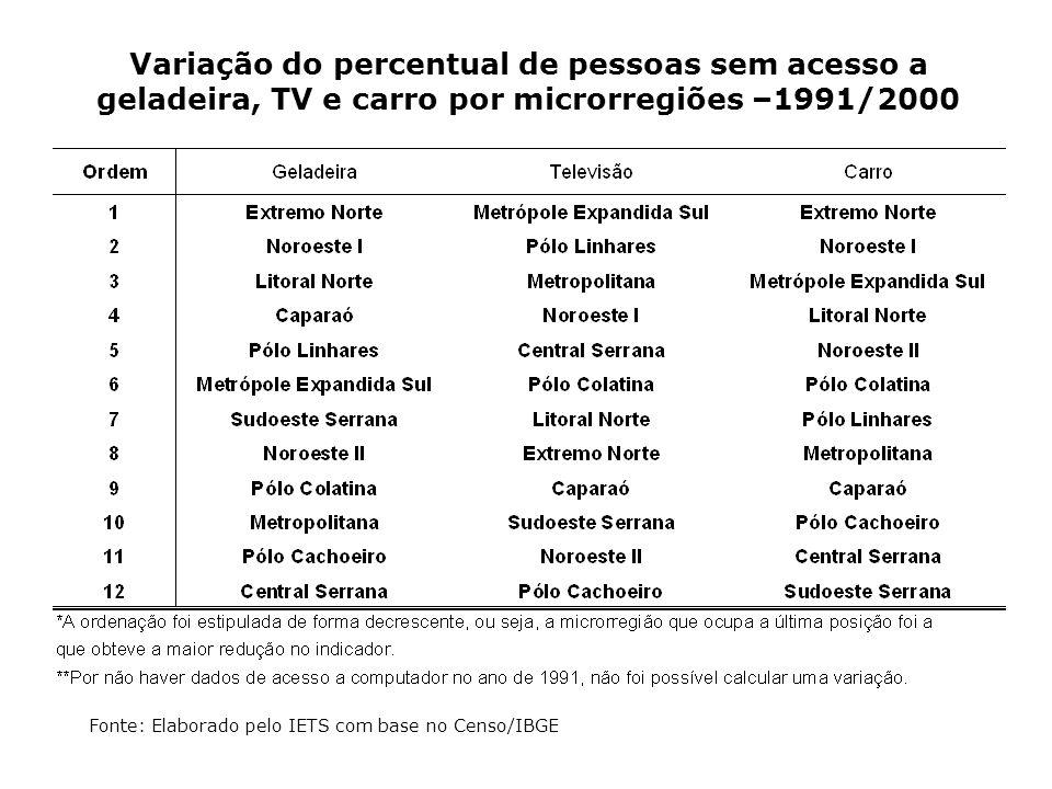 Variação do percentual de pessoas sem acesso a geladeira, TV e carro por microrregiões –1991/2000