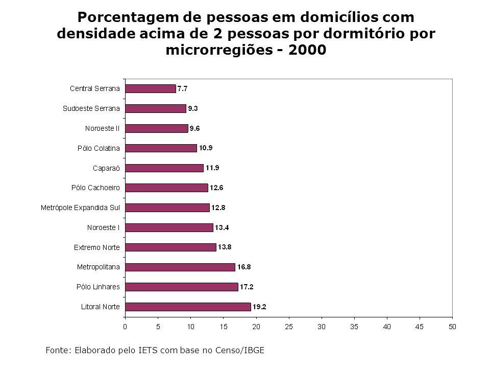 Porcentagem de pessoas em domicílios com densidade acima de 2 pessoas por dormitório por microrregiões - 2000