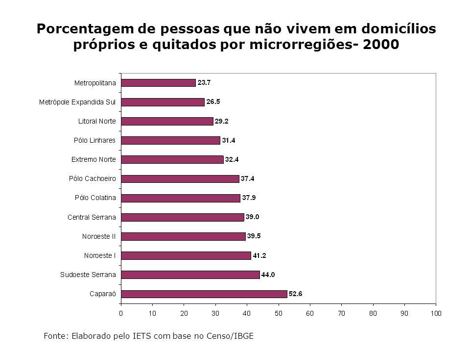 Porcentagem de pessoas que não vivem em domicílios próprios e quitados por microrregiões- 2000