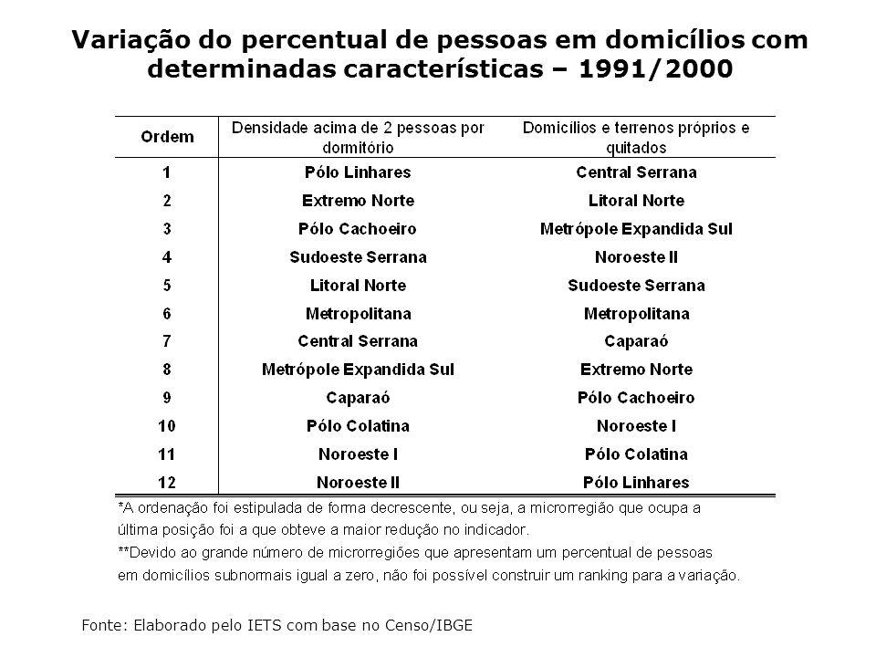 Variação do percentual de pessoas em domicílios com determinadas características – 1991/2000