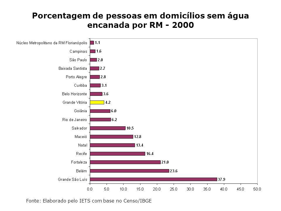 Porcentagem de pessoas em domicílios sem água encanada por RM - 2000
