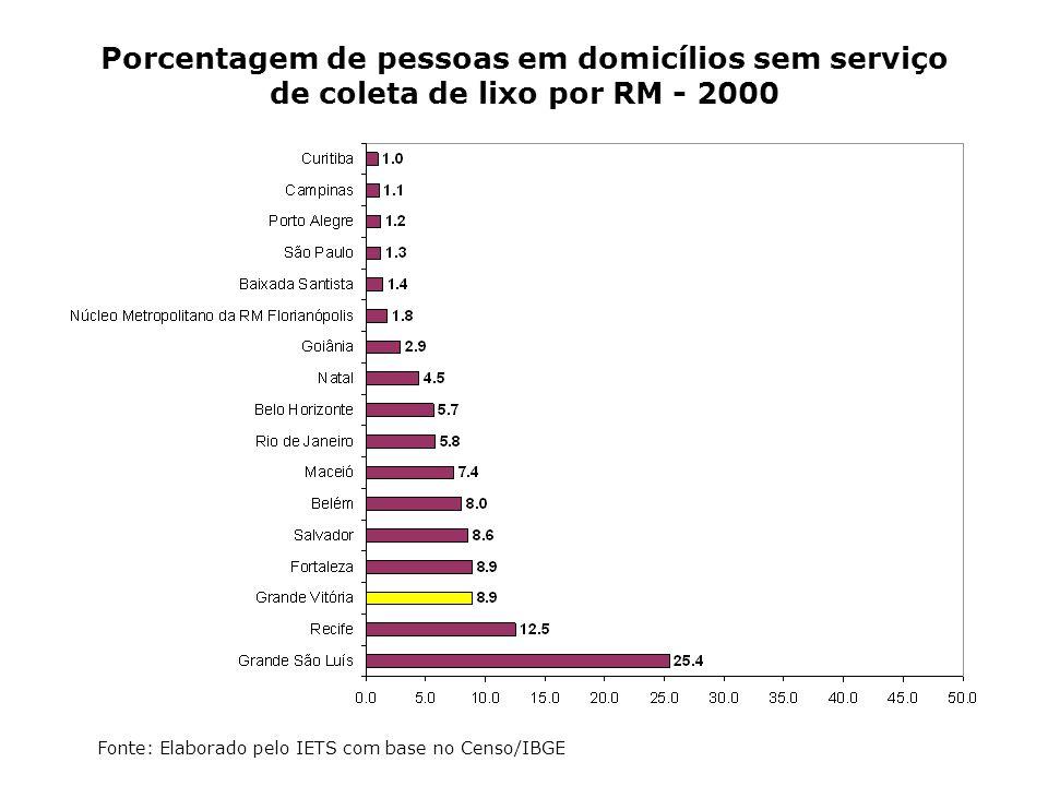 Porcentagem de pessoas em domicílios sem serviço de coleta de lixo por RM - 2000
