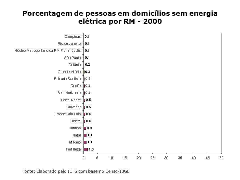 Porcentagem de pessoas em domicílios sem energia elétrica por RM - 2000