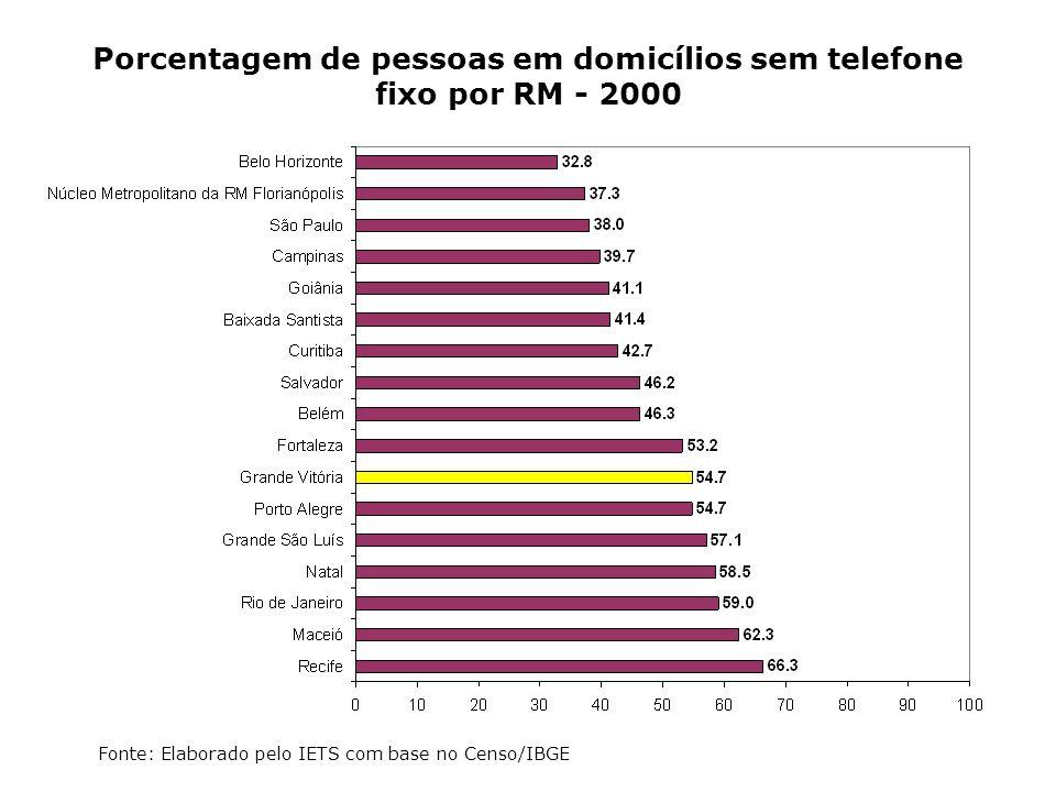 Porcentagem de pessoas em domicílios sem telefone fixo por RM - 2000
