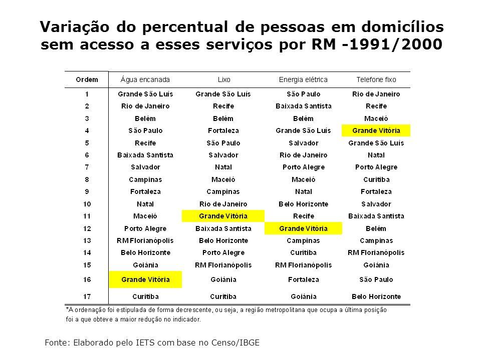 Variação do percentual de pessoas em domicílios sem acesso a esses serviços por RM -1991/2000