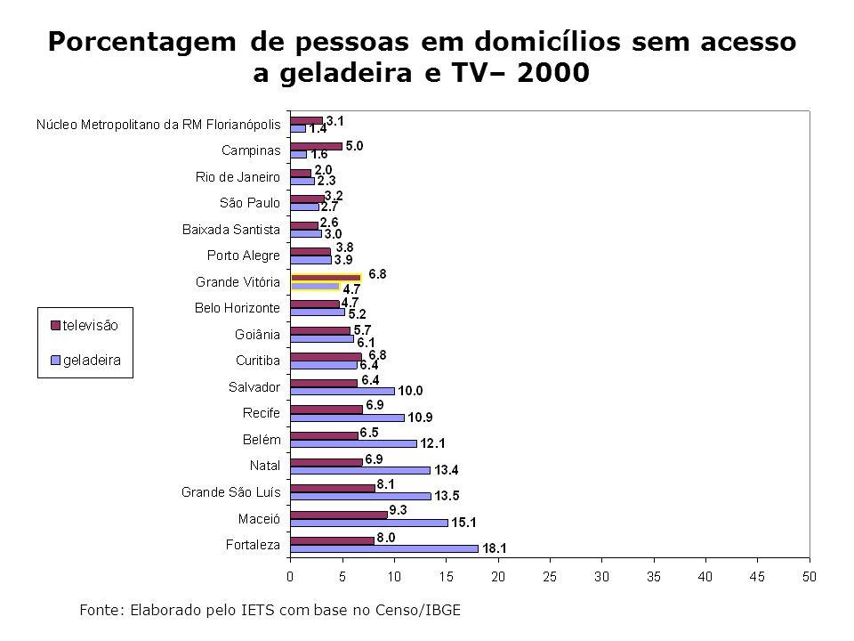 Porcentagem de pessoas em domicílios sem acesso a geladeira e TV– 2000