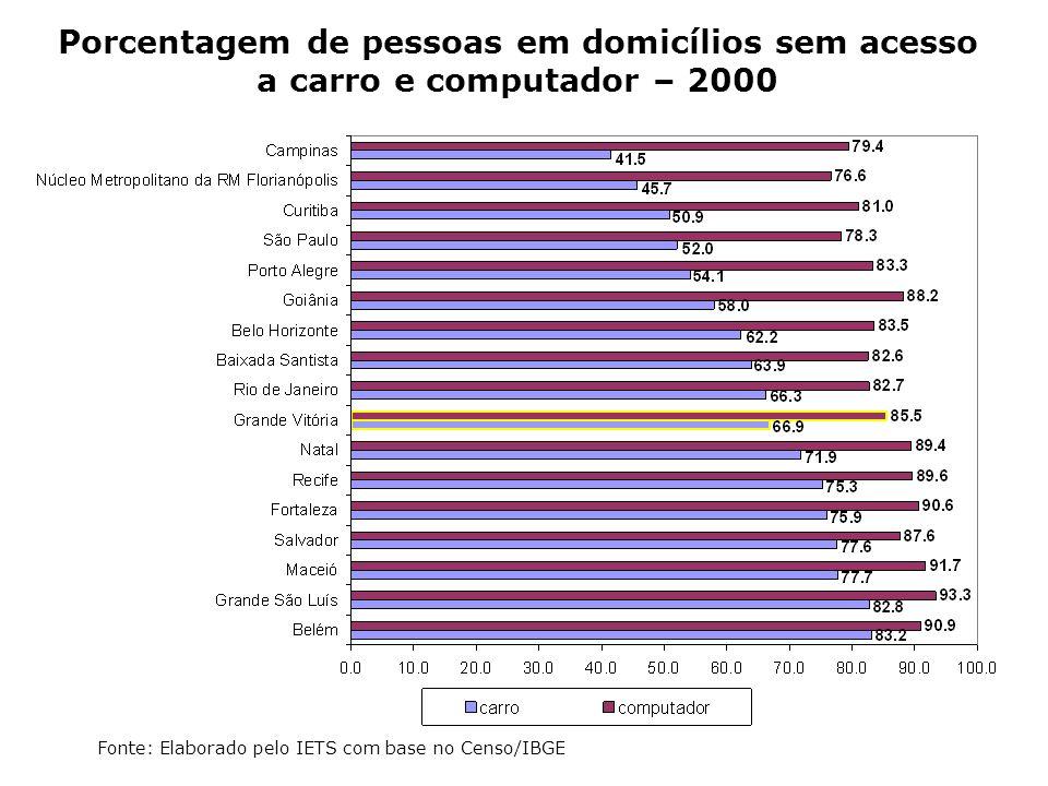 Porcentagem de pessoas em domicílios sem acesso a carro e computador – 2000