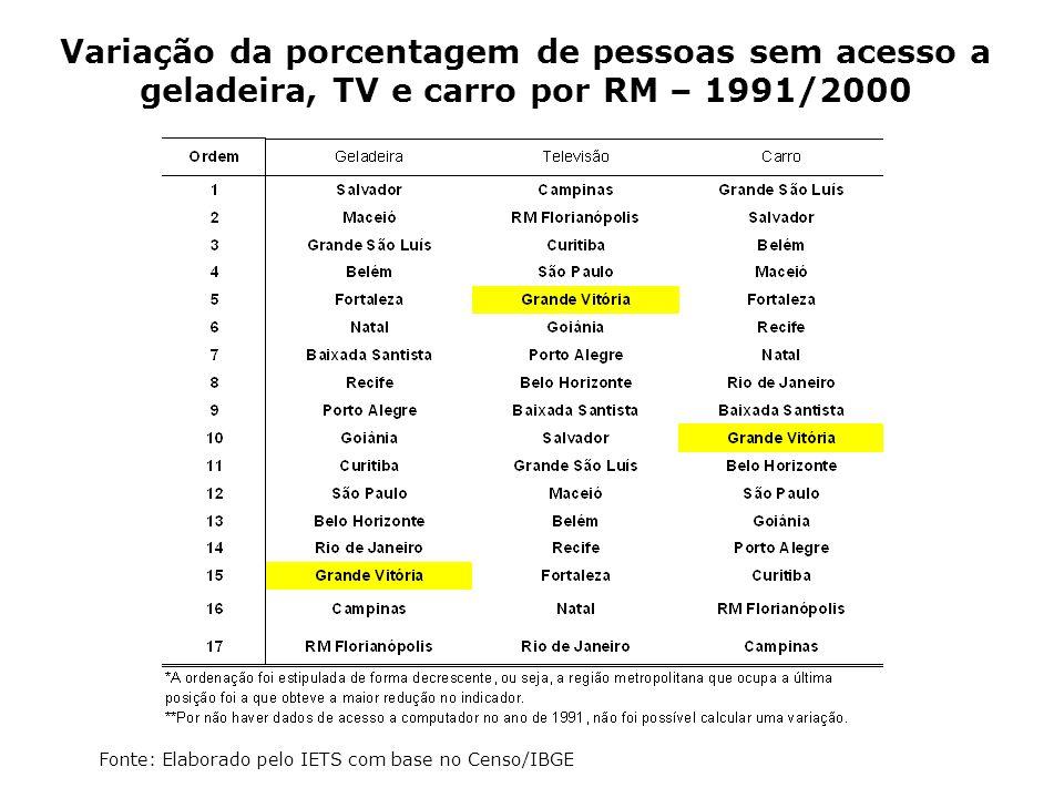 Variação da porcentagem de pessoas sem acesso a geladeira, TV e carro por RM – 1991/2000