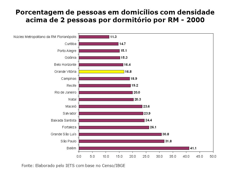 Porcentagem de pessoas em domicílios com densidade acima de 2 pessoas por dormitório por RM - 2000