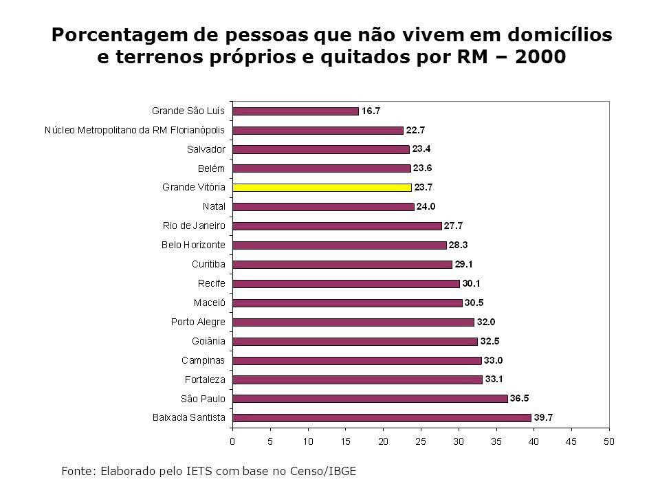 Porcentagem de pessoas que não vivem em domicílios e terrenos próprios e quitados por RM – 2000