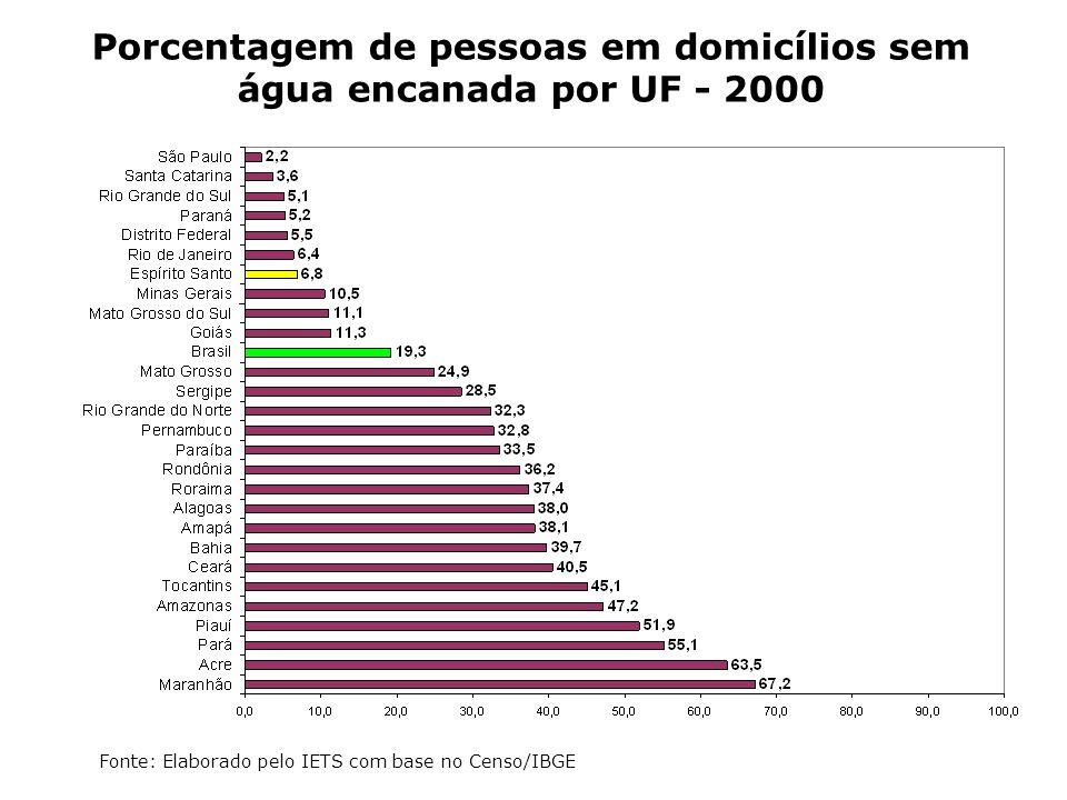 Porcentagem de pessoas em domicílios sem água encanada por UF - 2000