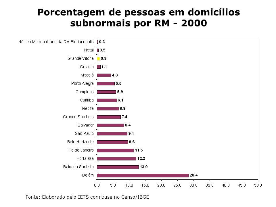 Porcentagem de pessoas em domicílios subnormais por RM - 2000