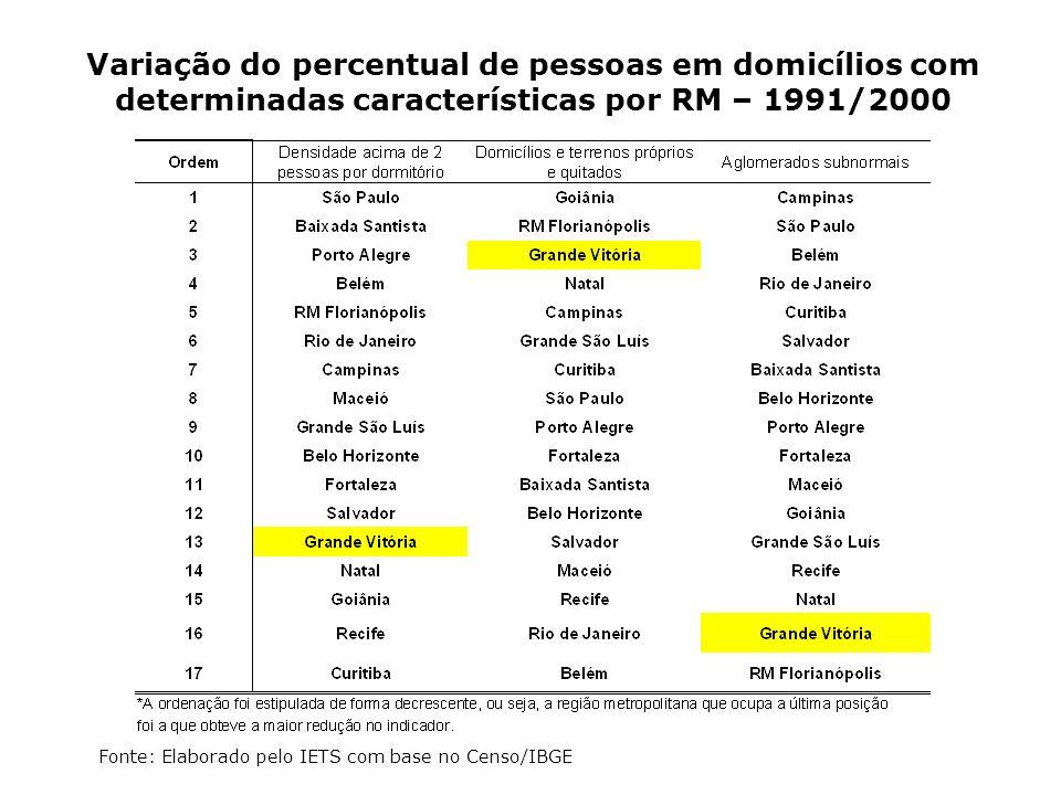 Variação do percentual de pessoas em domicílios com determinadas características por RM – 1991/2000