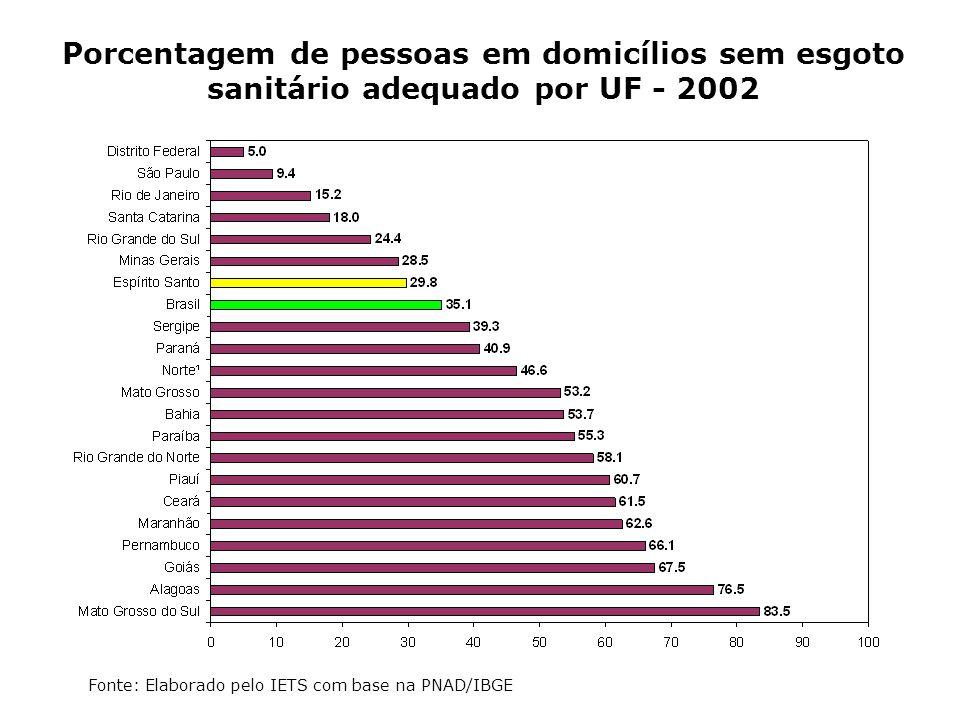 Porcentagem de pessoas em domicílios sem esgoto sanitário adequado por UF - 2002