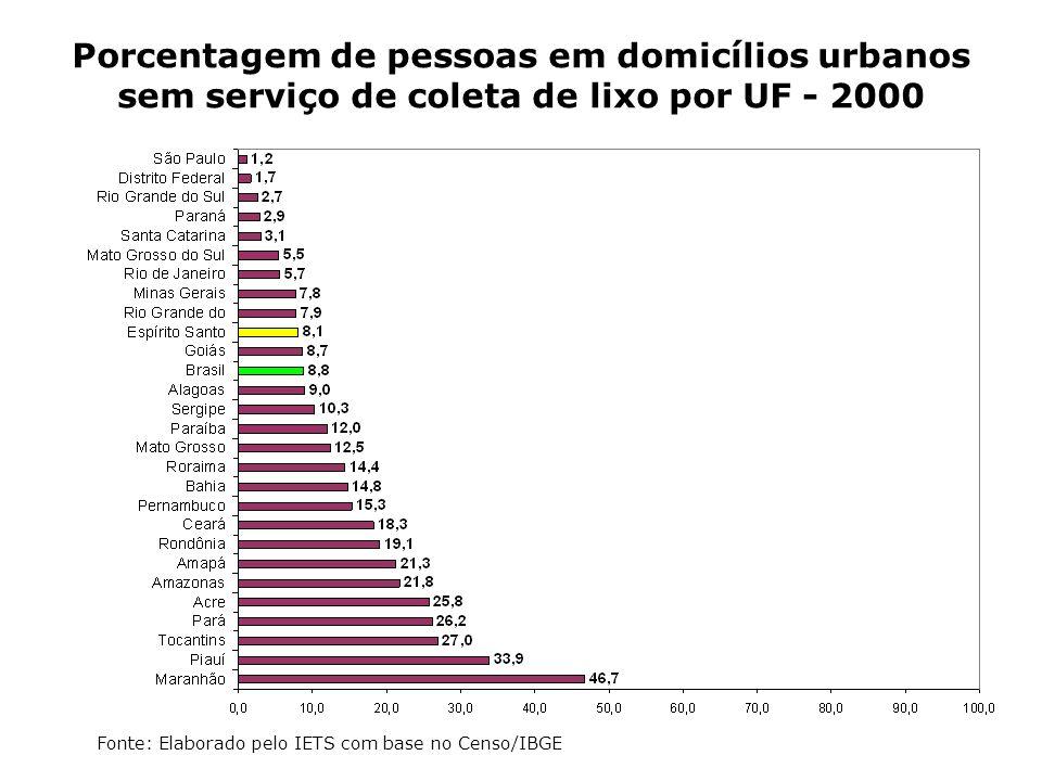 Porcentagem de pessoas em domicílios urbanos sem serviço de coleta de lixo por UF - 2000