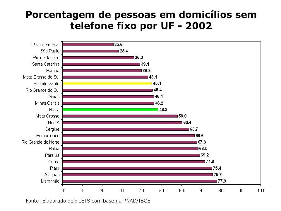 Porcentagem de pessoas em domicílios sem telefone fixo por UF - 2002
