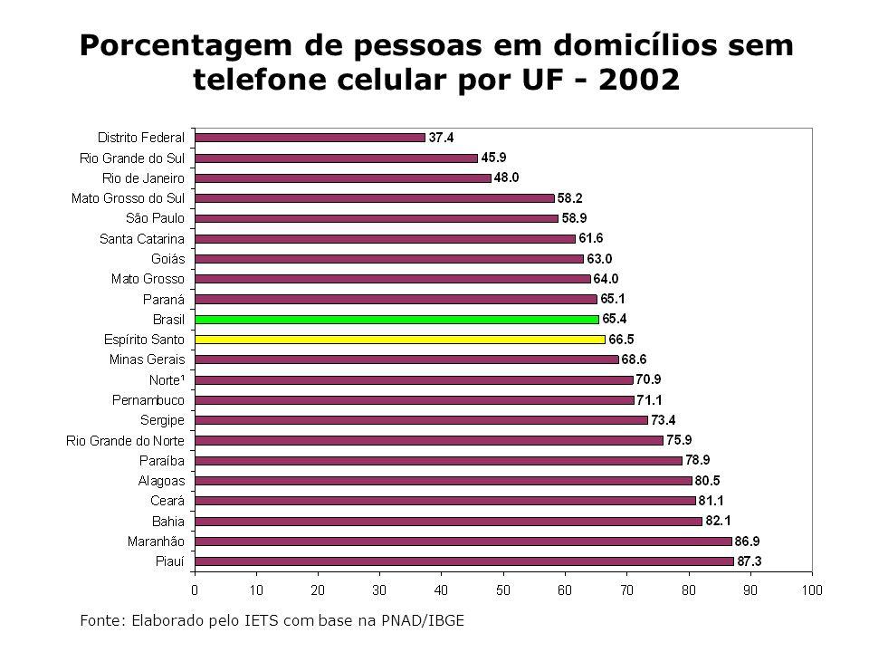 Porcentagem de pessoas em domicílios sem telefone celular por UF - 2002