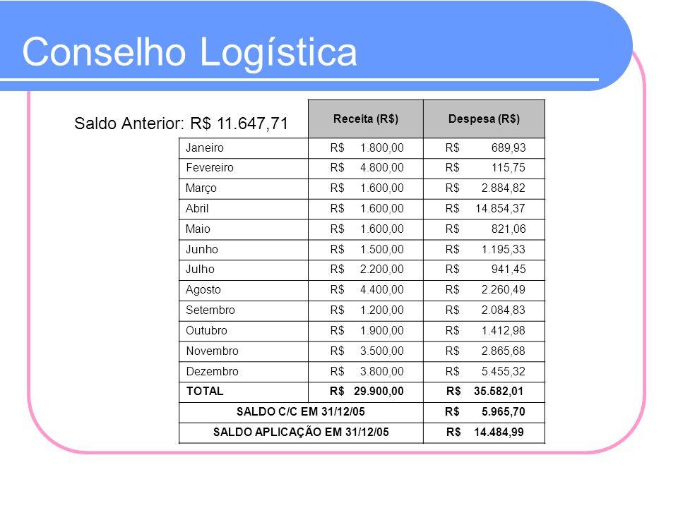Conselho Logística Saldo Anterior: R$ 11.647,71 Receita (R$)