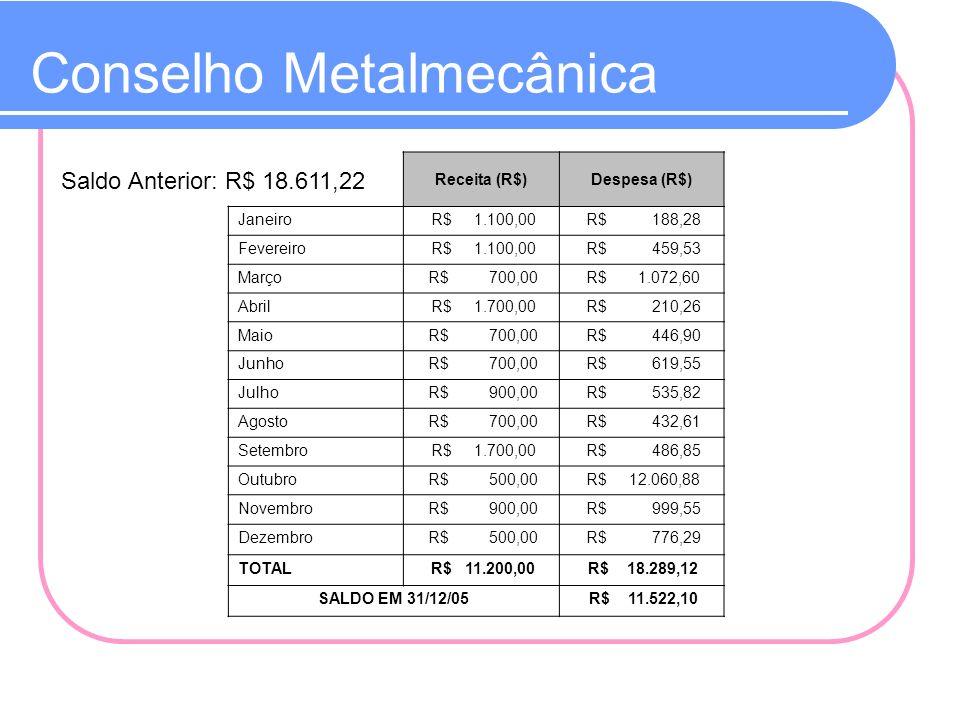 Conselho Metalmecânica