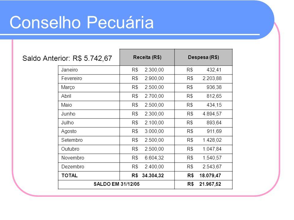 Conselho Pecuária Saldo Anterior: R$ 5.742,67 Receita (R$)