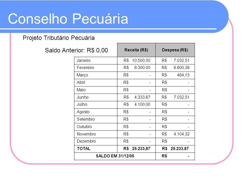 Conselho Pecuária Projeto Tributário Pecuária Saldo Anterior: R$ 0,00