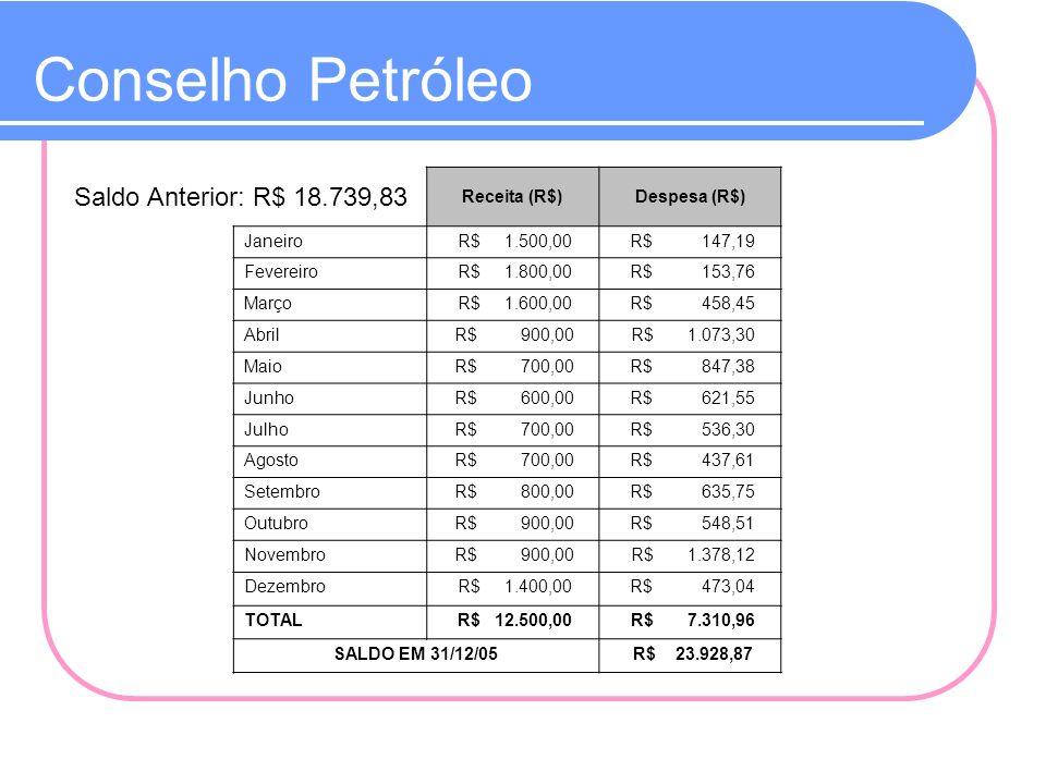 Conselho Petróleo Saldo Anterior: R$ 18.739,83 Receita (R$)