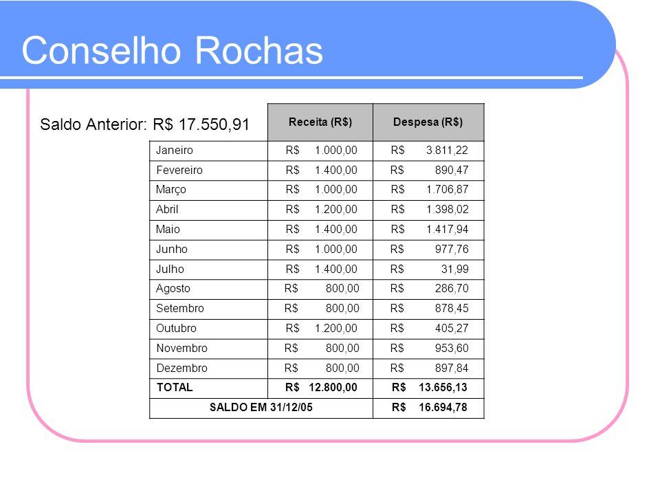 Conselho Rochas Saldo Anterior: R$ 17.550,91 Receita (R$) Despesa (R$)