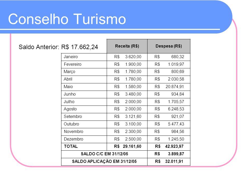 Conselho Turismo Saldo Anterior: R$ 17.662,24 Receita (R$)